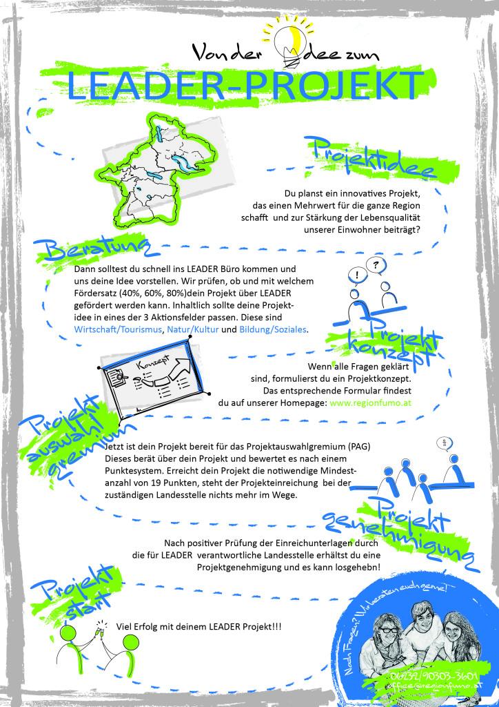 LEADER Schritte zum Projekt_Zeichenfläche 1